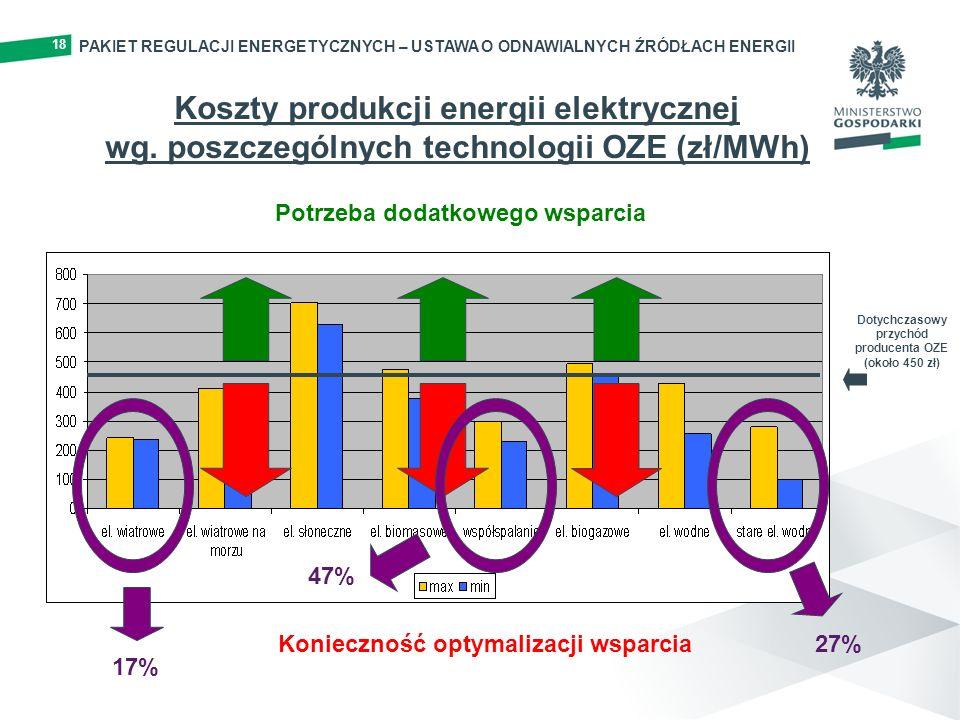 Potrzeba dodatkowego wsparcia Dotychczasowy przychód producenta OZE