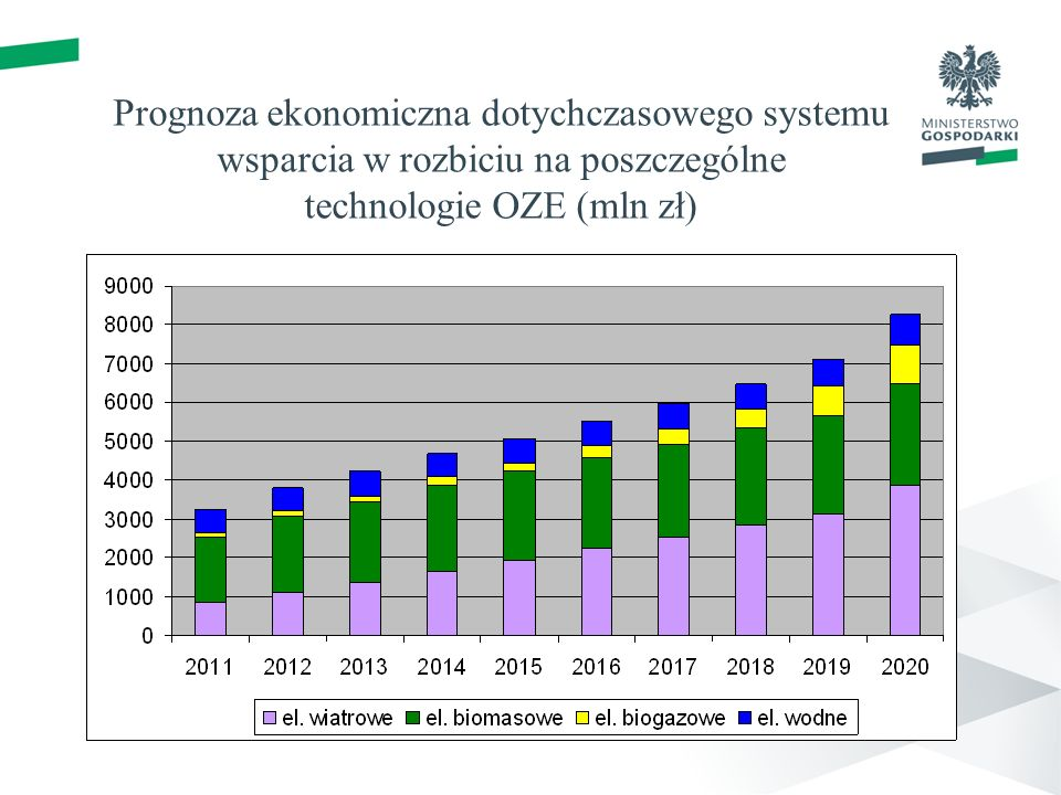 Prognoza ekonomiczna dotychczasowego systemu wsparcia w rozbiciu na poszczególne technologie OZE (mln zł)