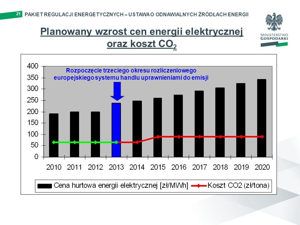 Planowany wzrost cen energii elektrycznej oraz koszt CO2