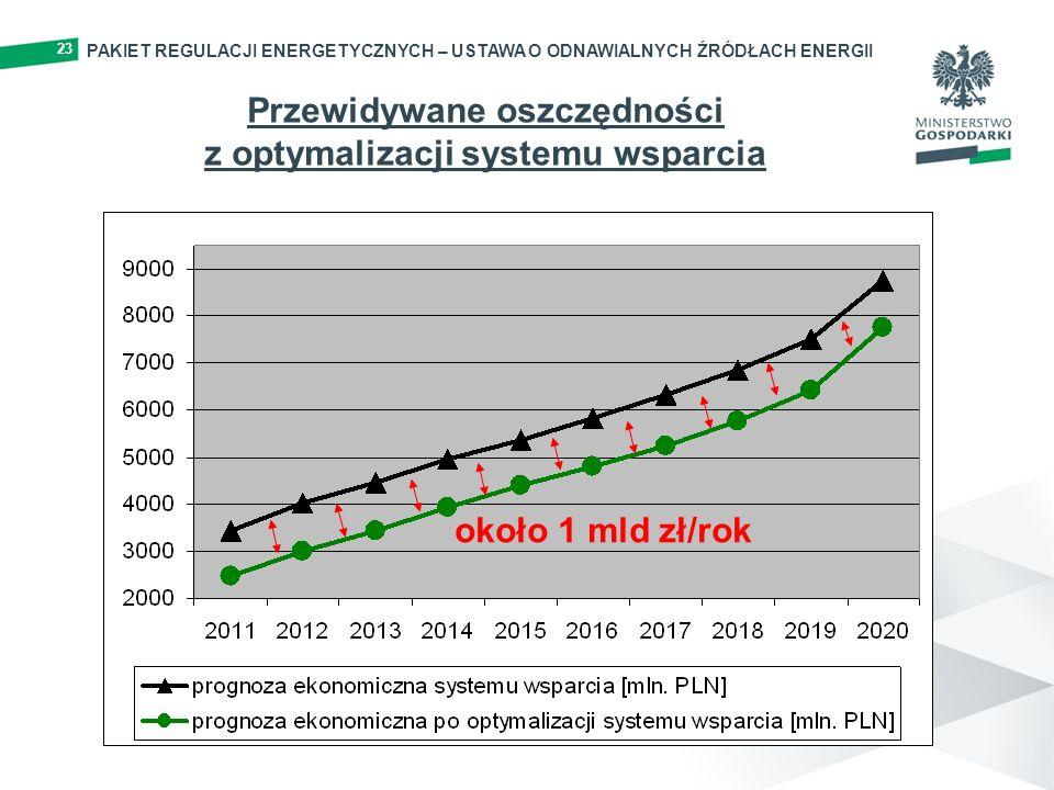 Przewidywane oszczędności z optymalizacji systemu wsparcia