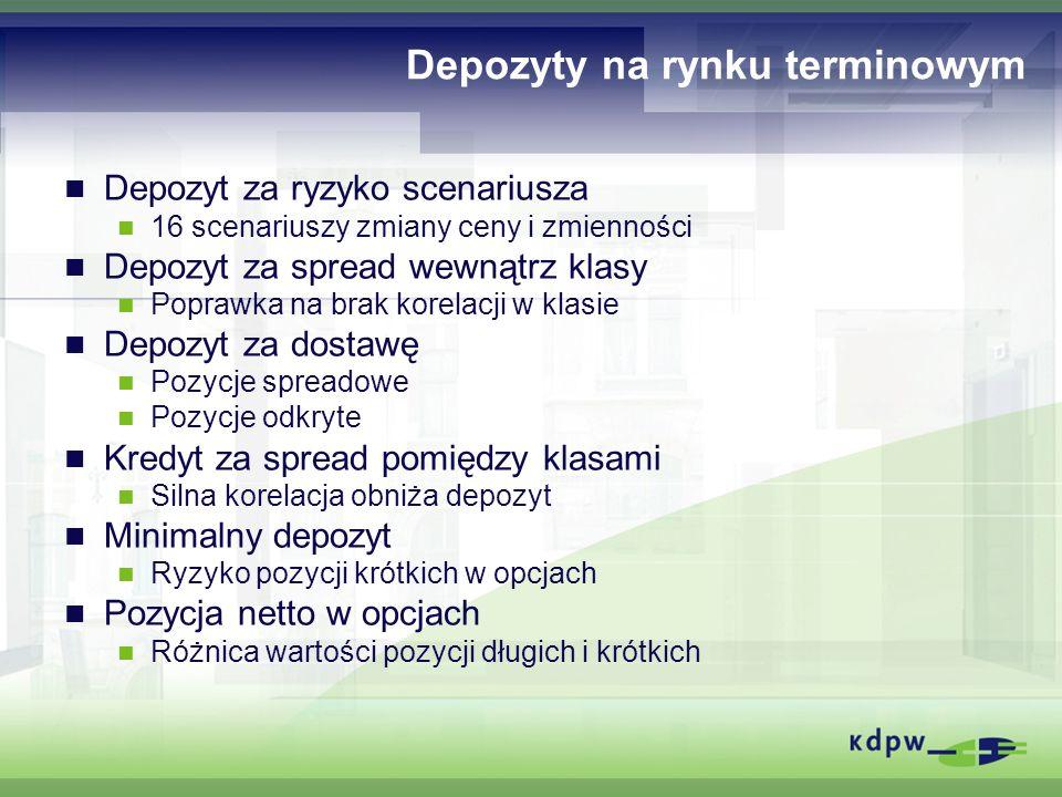 Depozyty na rynku terminowym