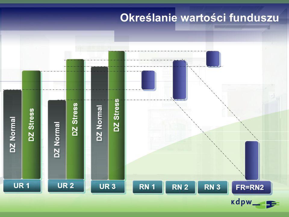 Określanie wartości funduszu