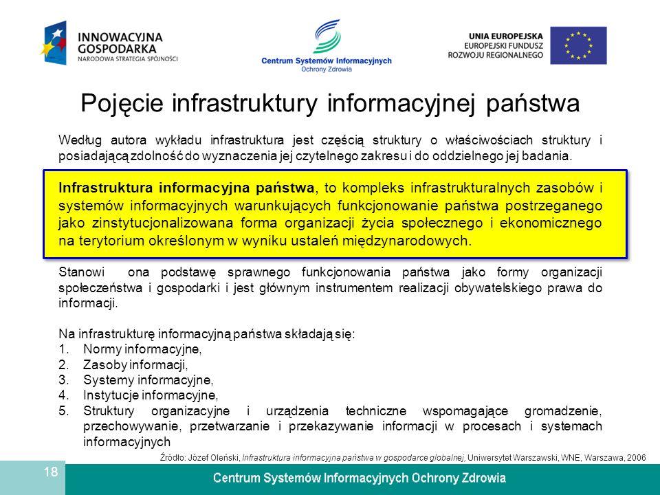 Pojęcie infrastruktury informacyjnej państwa