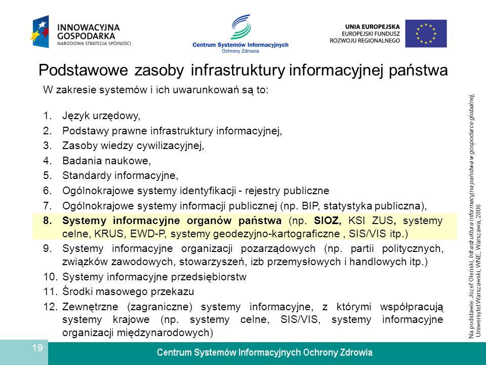 Podstawowe zasoby infrastruktury informacyjnej państwa