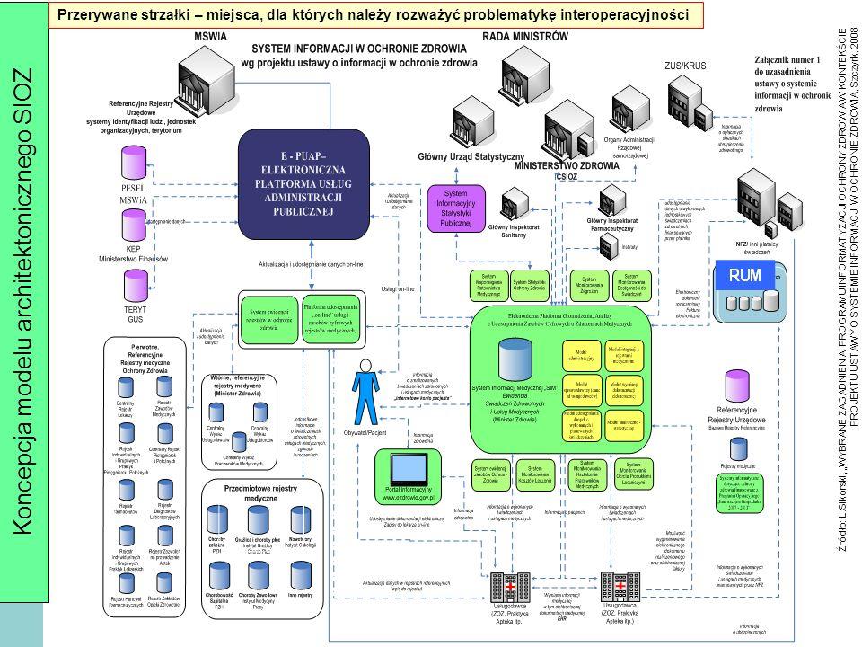 Koncepcja modelu architektonicznego SIOZ