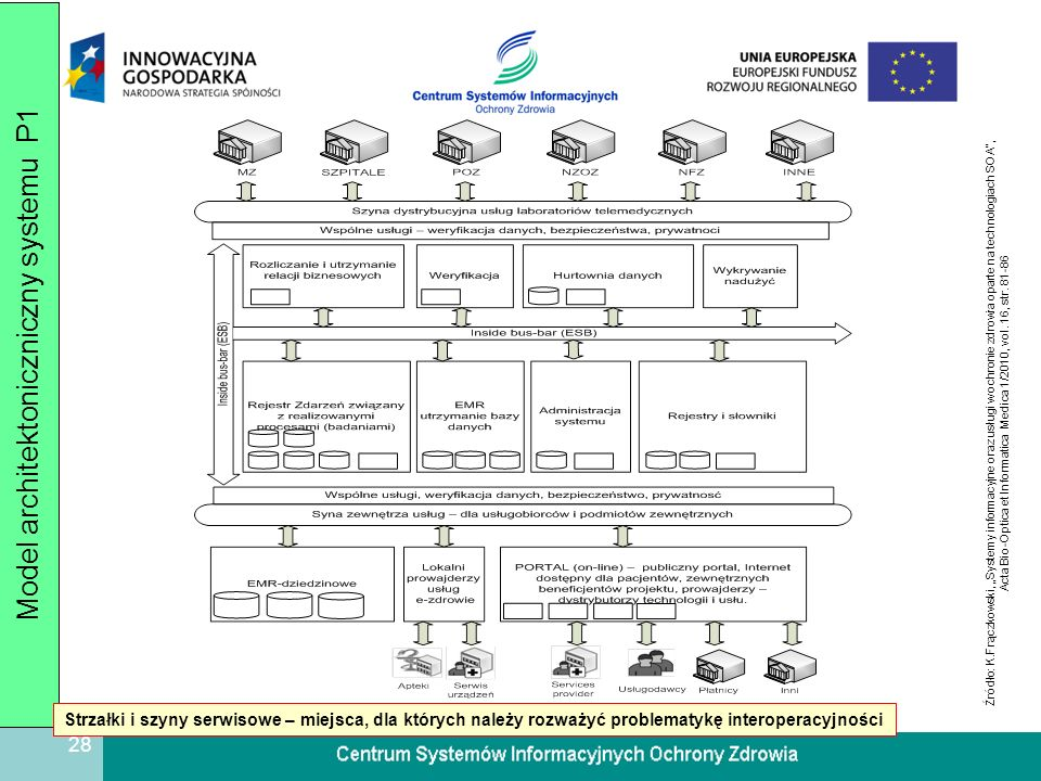 Model architektoniczniczny systemu P1