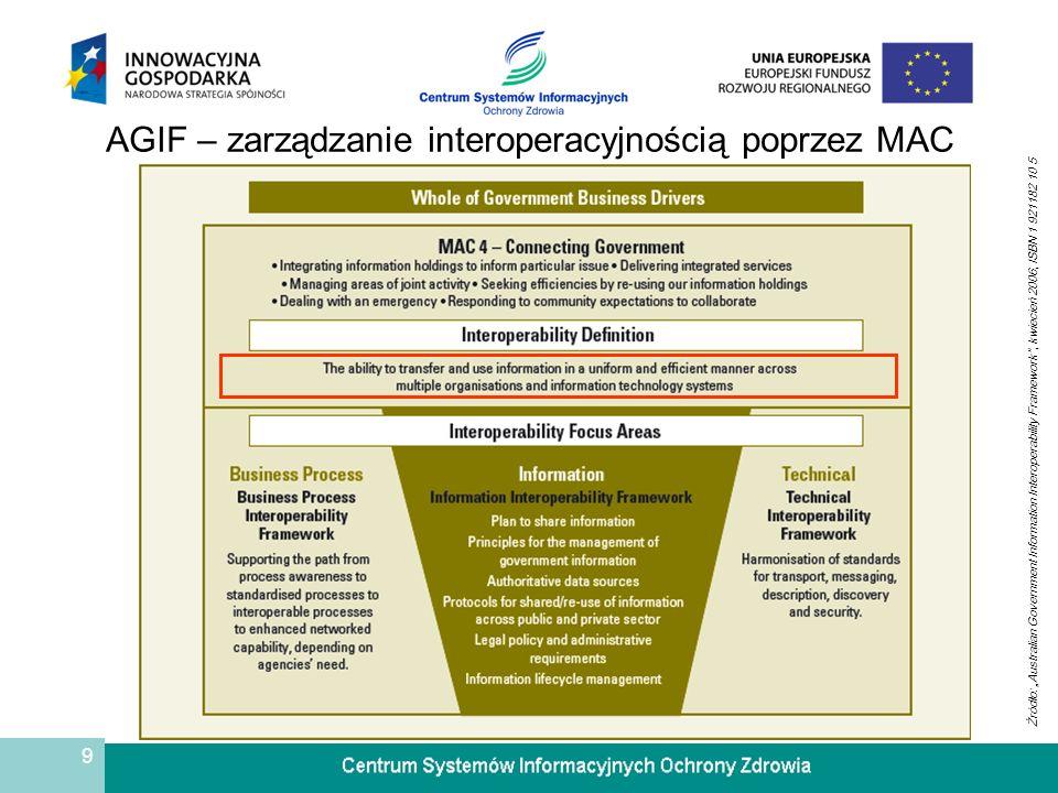 AGIF – zarządzanie interoperacyjnością poprzez MAC