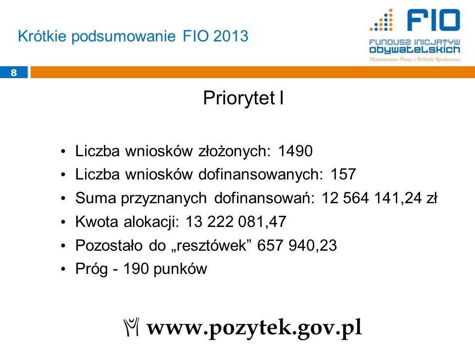 Priorytet I Krótkie podsumowanie FIO 2013