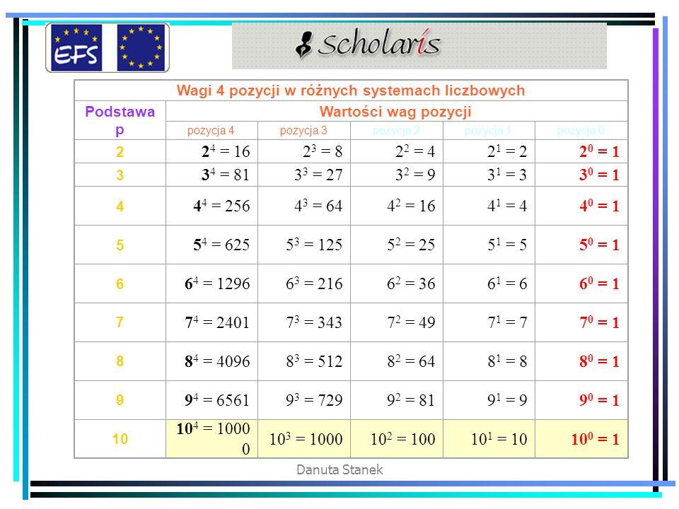 Wagi 4 pozycji w różnych systemach liczbowych