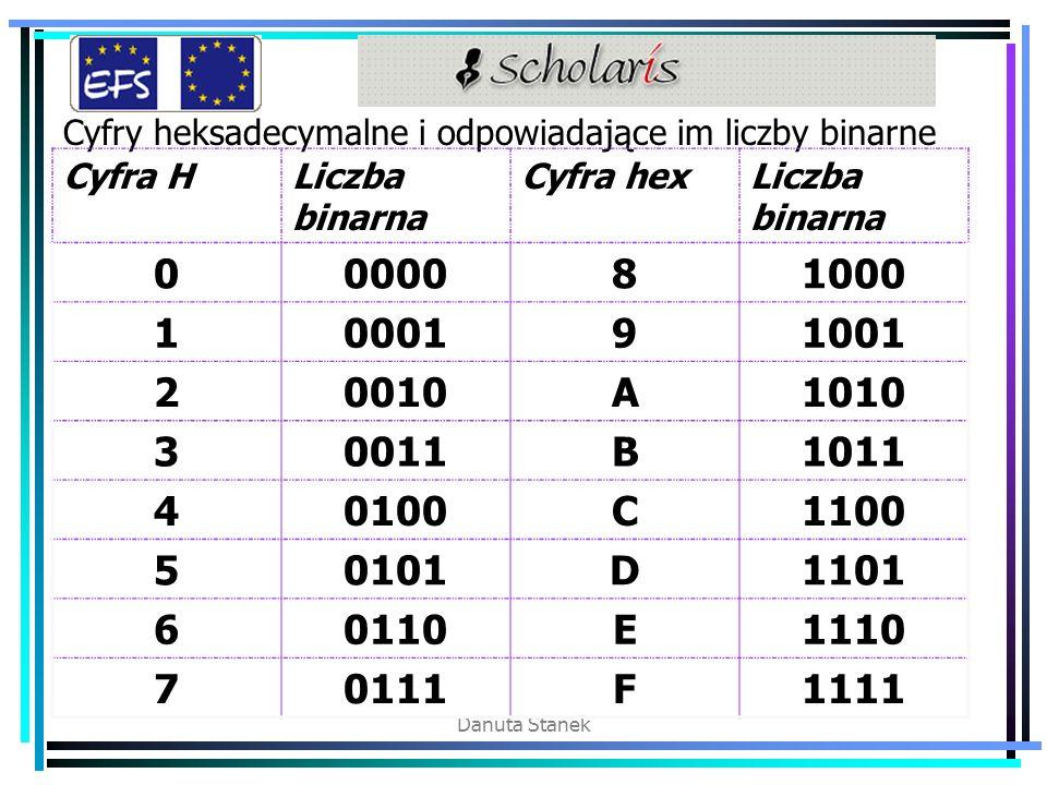 Cyfry heksadecymalne i odpowiadające im liczby binarne