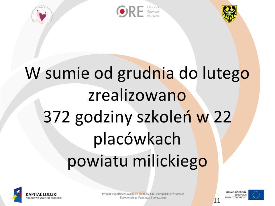 W sumie od grudnia do lutego zrealizowano 372 godziny szkoleń w 22 placówkach powiatu milickiego