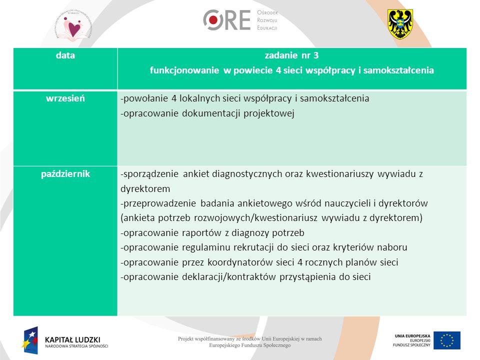 funkcjonowanie w powiecie 4 sieci współpracy i samokształcenia
