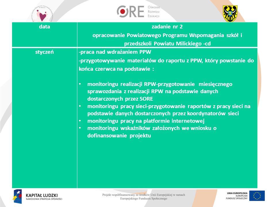data zadanie nr 2 opracowanie Powiatowego Programu Wspomagania szkół i przedszkoli Powiatu Milickiego -cd.