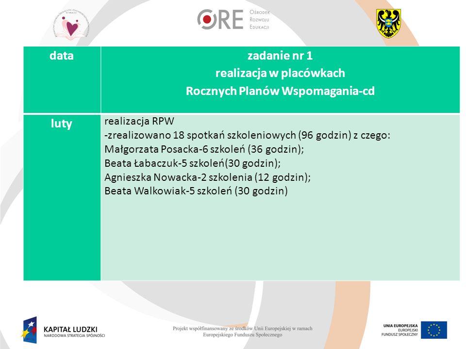 realizacja w placówkach Rocznych Planów Wspomagania-cd
