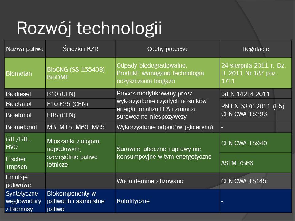 Rozwój technologii Nazwa paliwa Ścieżki i KZR Cechy procesu Regulacje
