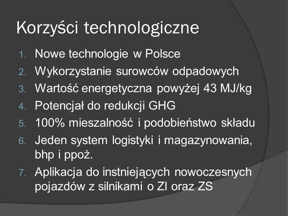 Korzyści technologiczne