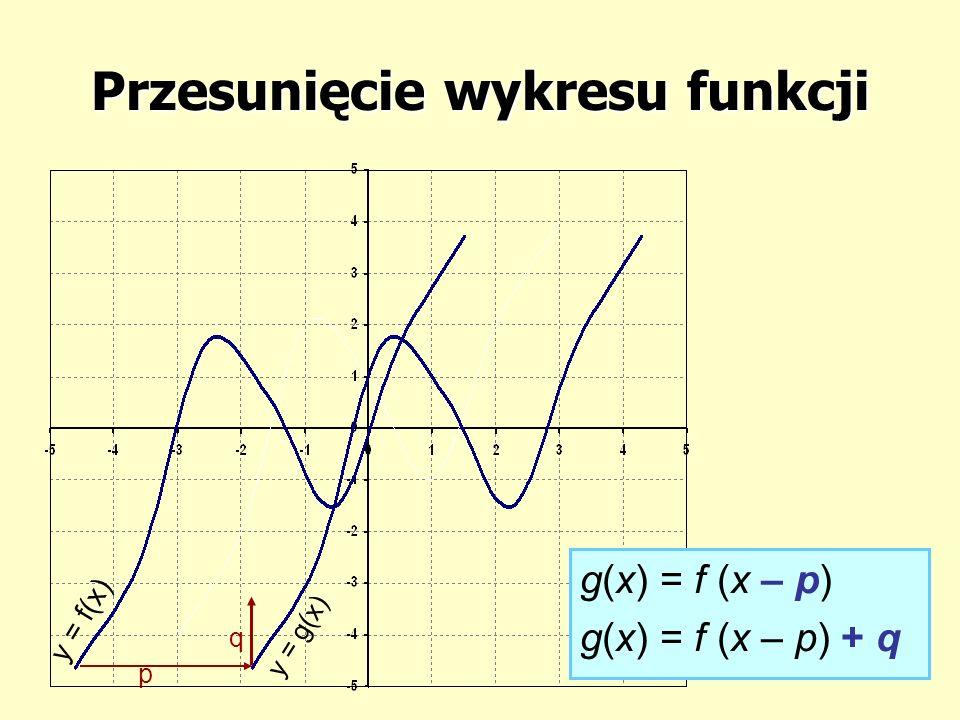 Przesunięcie wykresu funkcji