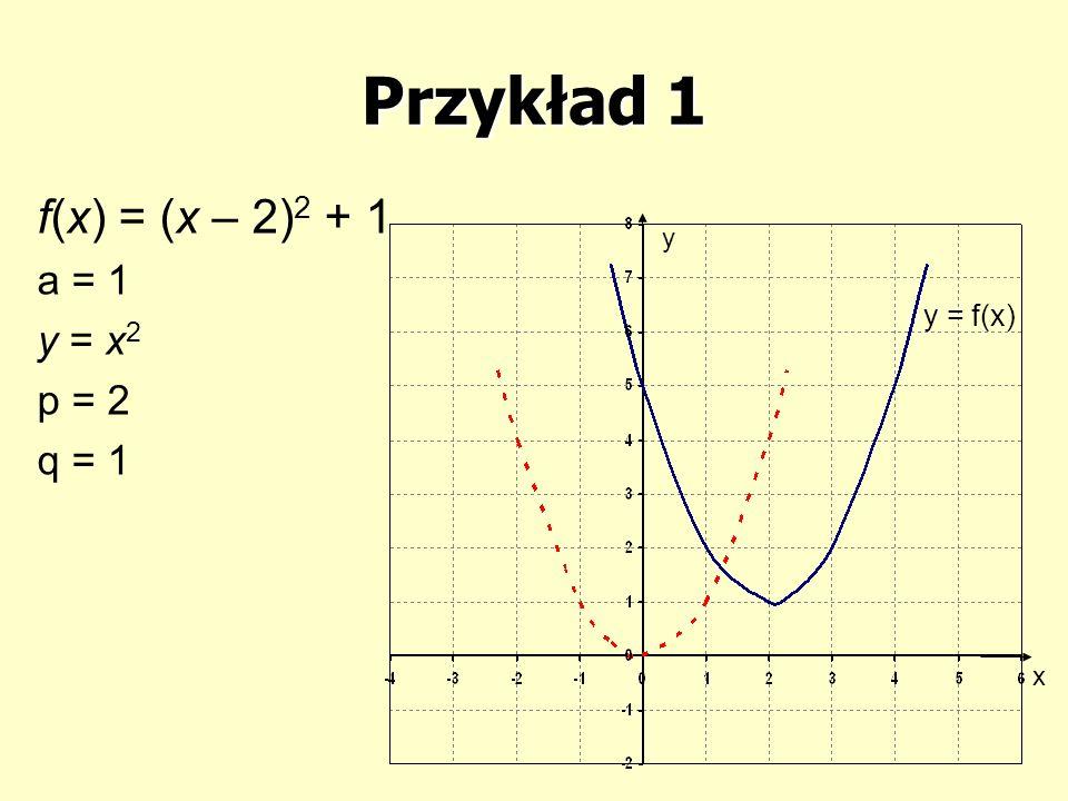Przykład 1 f(x) = (x – 2)2 + 1 a = 1 y = x2 p = 2 q = 1 y y = f(x) x