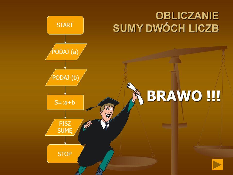 BRAWO !!! OBLICZANIE SUMY DWÓCH LICZB START PODAJ (a) PODAJ (b) S=:a+b