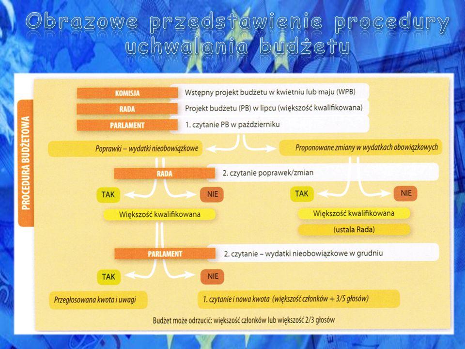 Obrazowe przedstawienie procedury uchwalania budżetu
