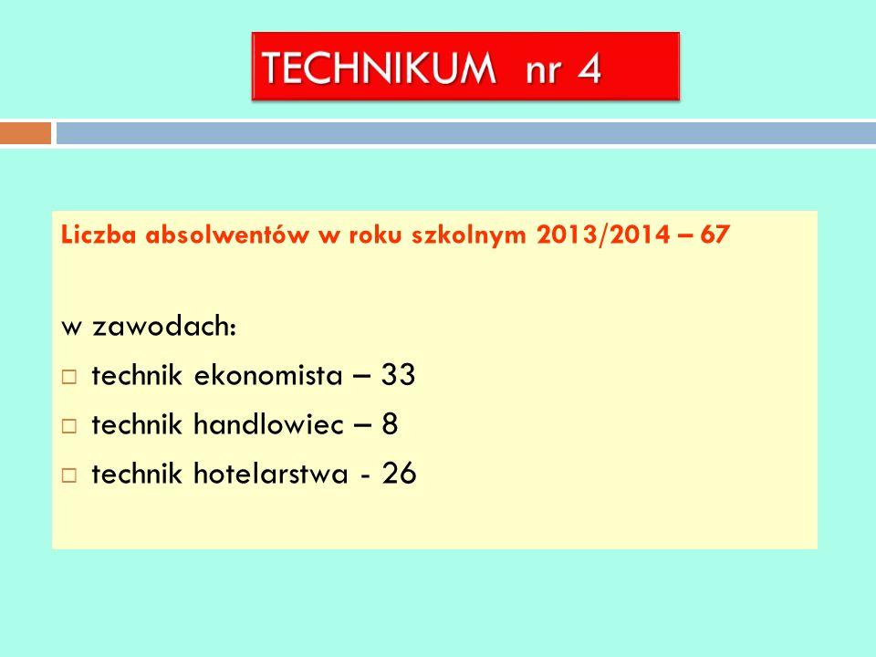 TECHNIKUM nr 4 w zawodach: technik ekonomista – 33