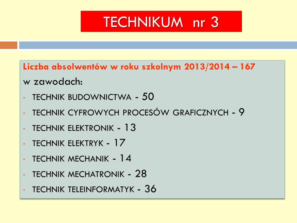 TECHNIKUM nr 3 w zawodach: technik budownictwa - 50