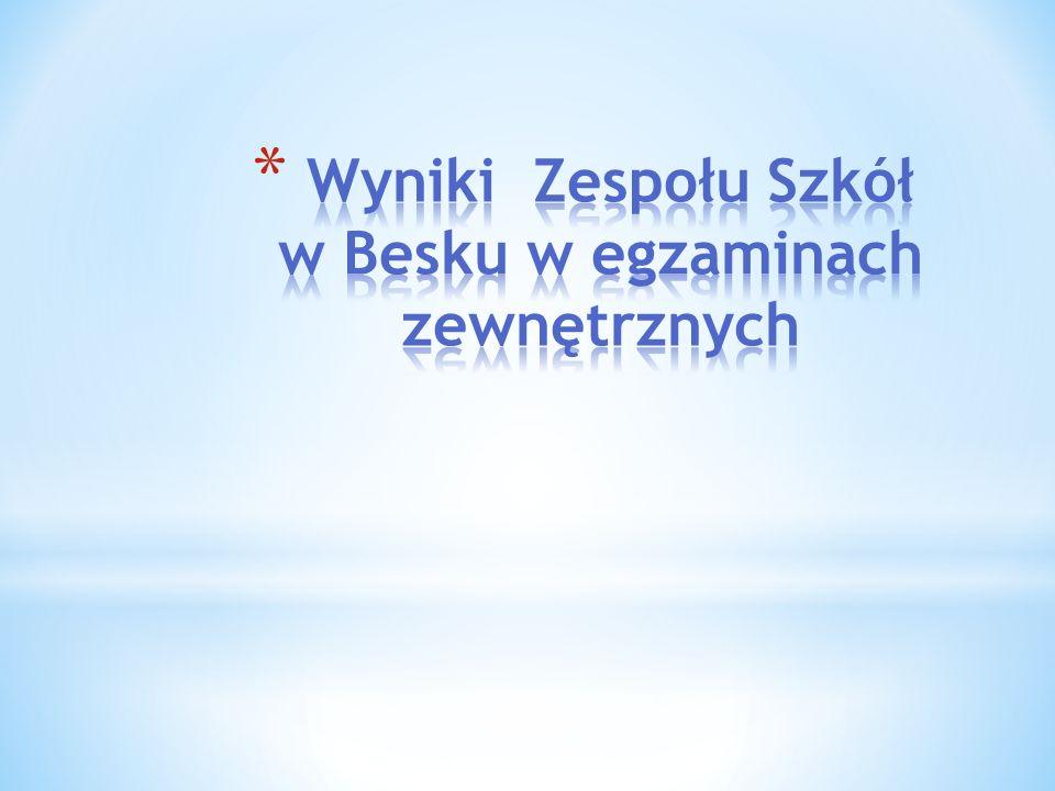 Wyniki Zespołu Szkół w Besku w egzaminach zewnętrznych