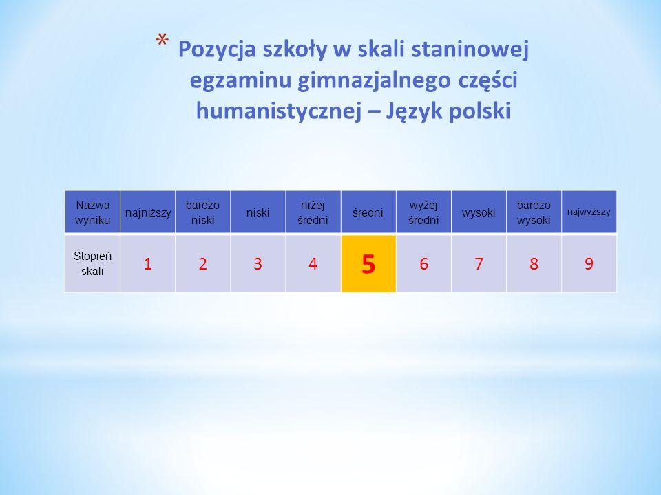 Pozycja szkoły w skali staninowej egzaminu gimnazjalnego części humanistycznej – Język polski