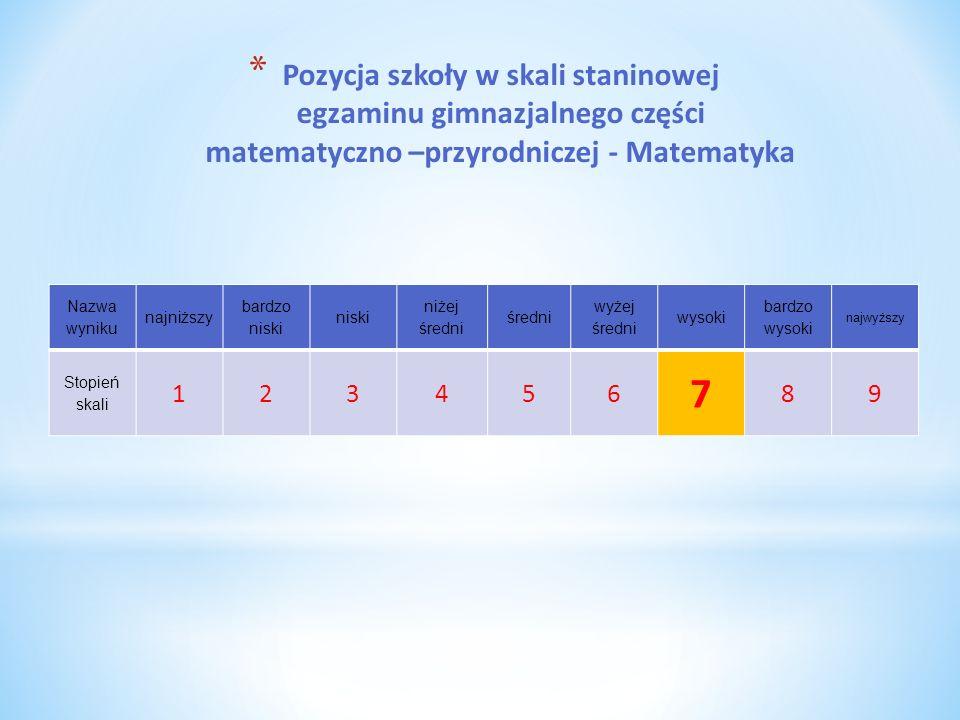 Pozycja szkoły w skali staninowej egzaminu gimnazjalnego części matematyczno –przyrodniczej - Matematyka