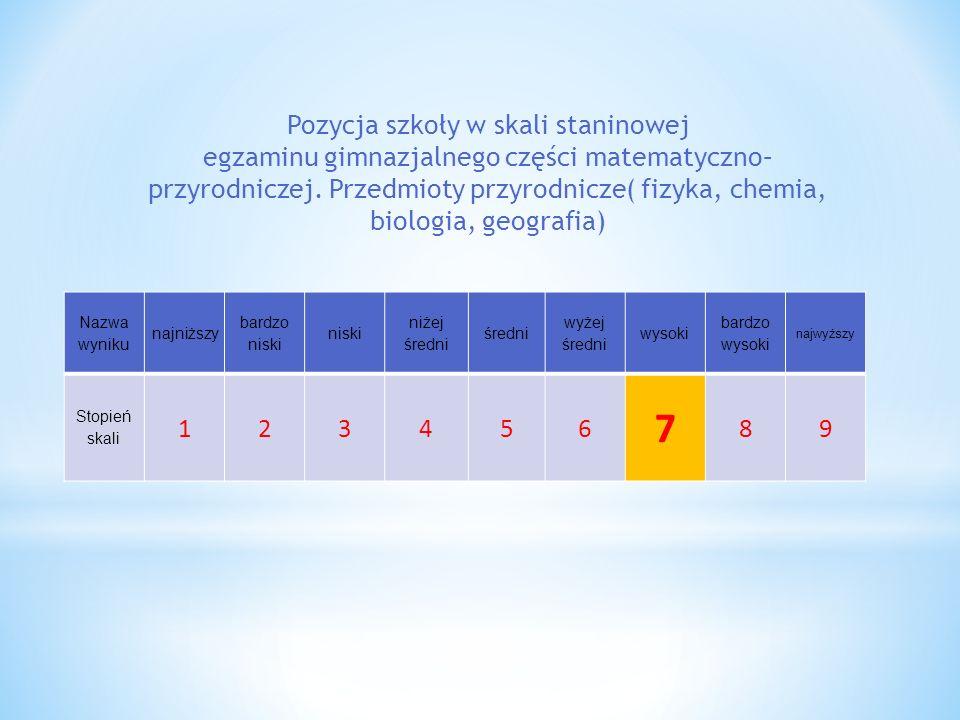 Pozycja szkoły w skali staninowej egzaminu gimnazjalnego części matematyczno–przyrodniczej. Przedmioty przyrodnicze( fizyka, chemia, biologia, geografia)