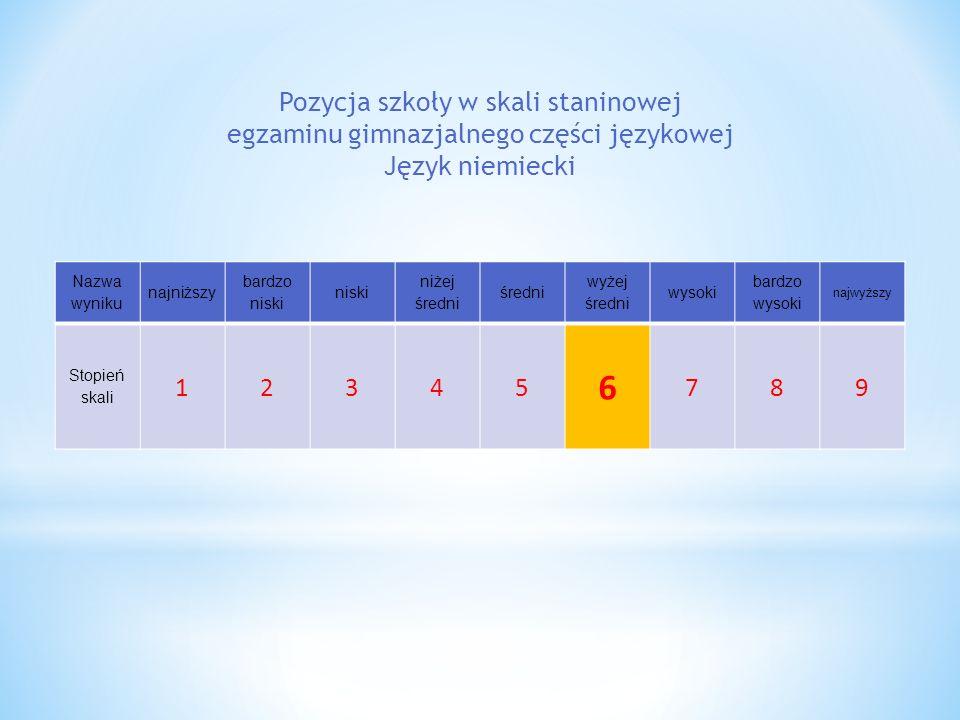 Pozycja szkoły w skali staninowej egzaminu gimnazjalnego części językowej