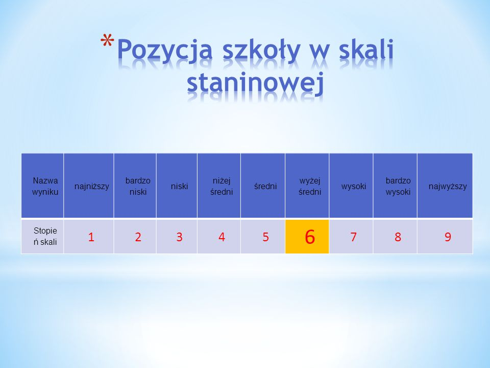 Pozycja szkoły w skali staninowej