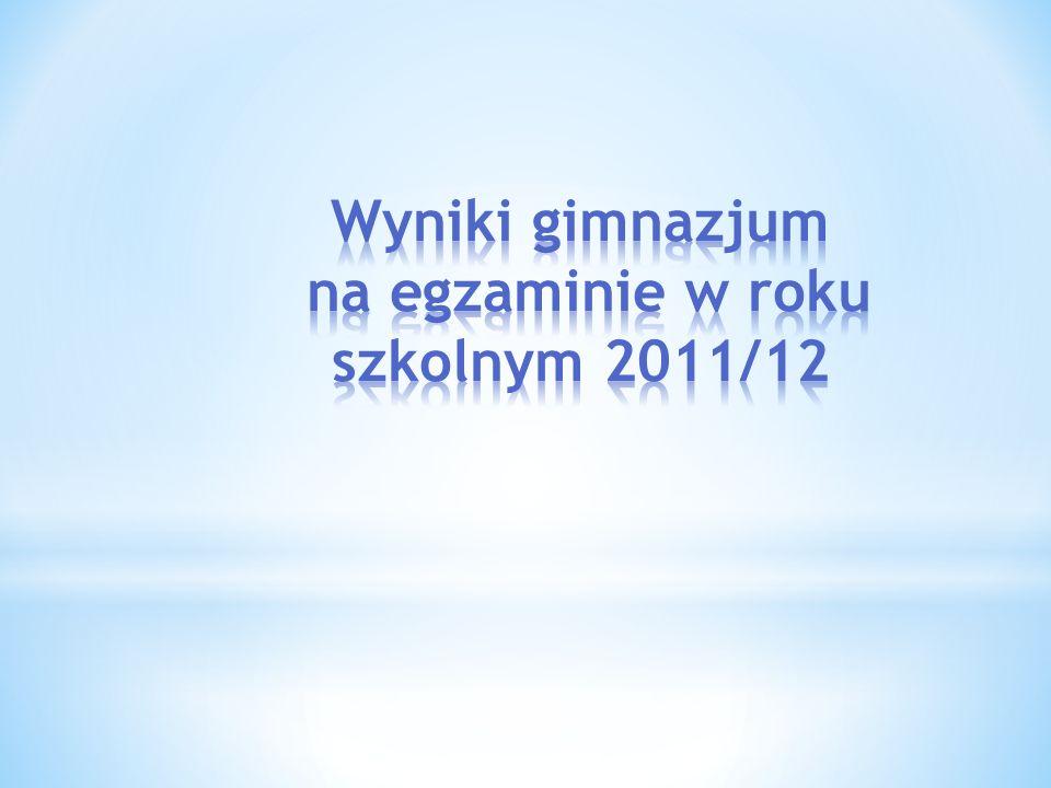 Wyniki gimnazjum na egzaminie w roku szkolnym 2011/12