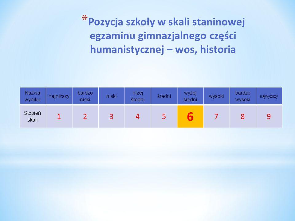 Pozycja szkoły w skali staninowej egzaminu gimnazjalnego części humanistycznej – wos, historia