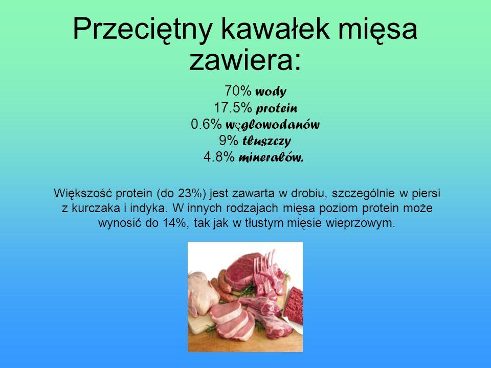 Przeciętny kawałek mięsa zawiera: