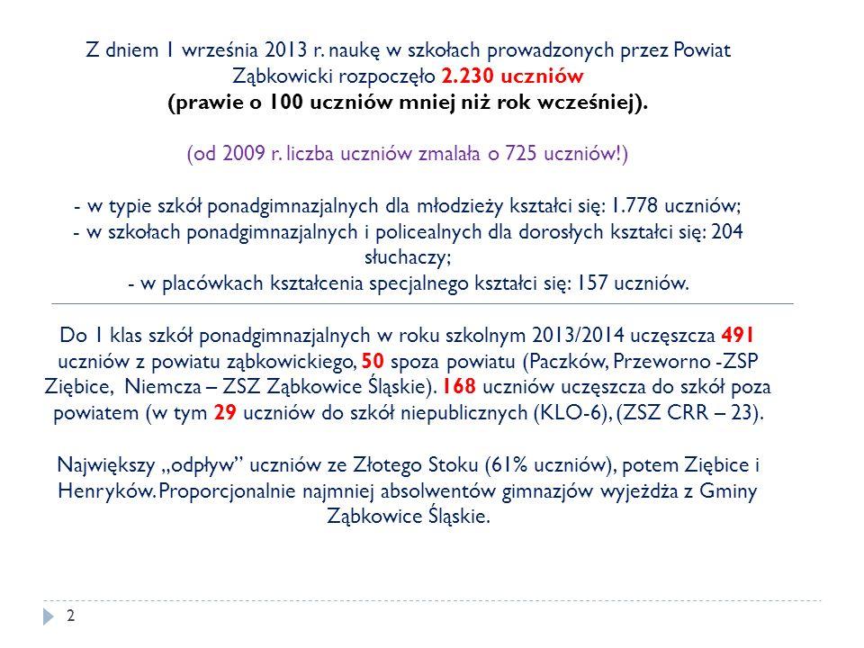 (od 2009 r. liczba uczniów zmalała o 725 uczniów!)