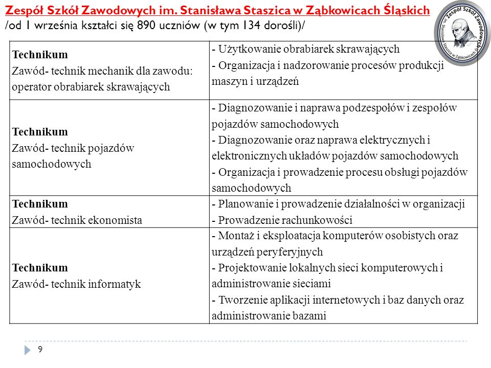 Zespół Szkół Zawodowych im. Stanisława Staszica w Ząbkowicach Śląskich