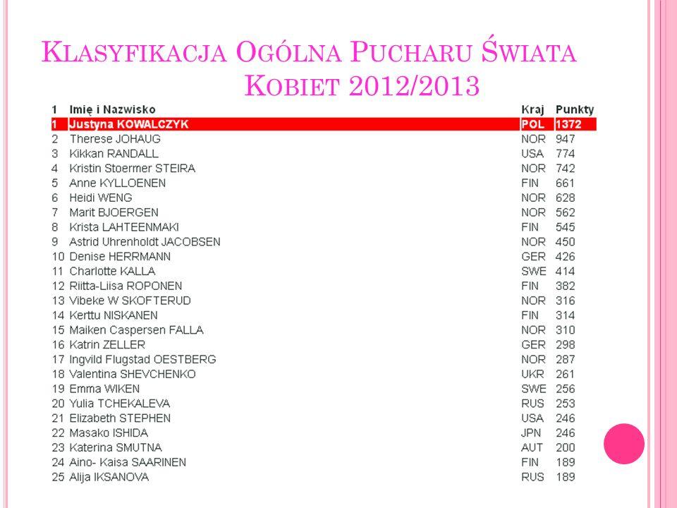Klasyfikacja Ogólna Pucharu Świata Kobiet 2012/2013