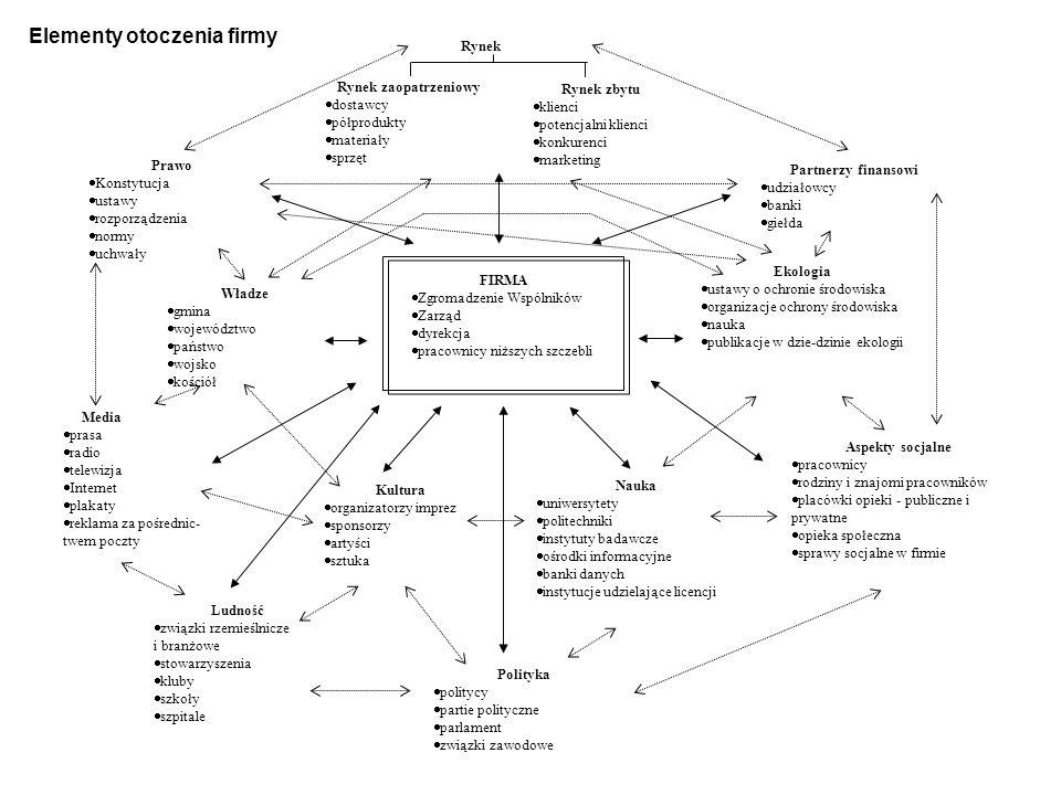 Elementy otoczenia firmy