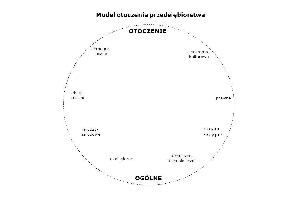 OTOCZENIE OGÓLNE Model otoczenia przedsiębiorstwa organi-zacyjne