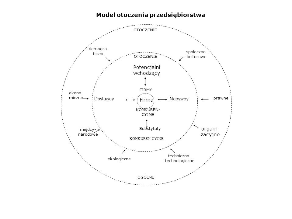 Model otoczenia przedsiębiorstwa