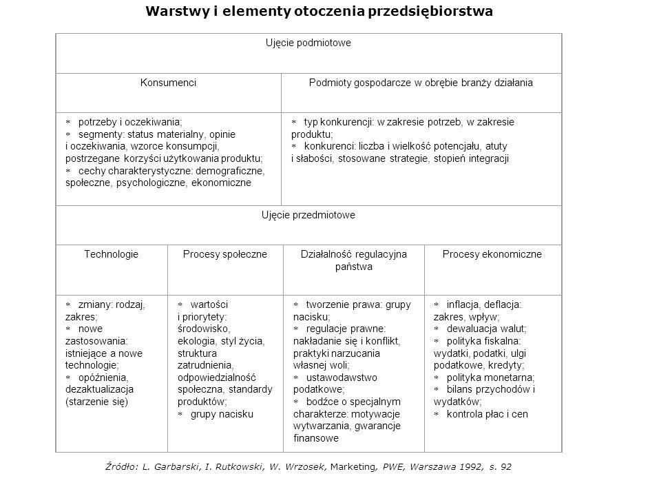 Warstwy i elementy otoczenia przedsiębiorstwa