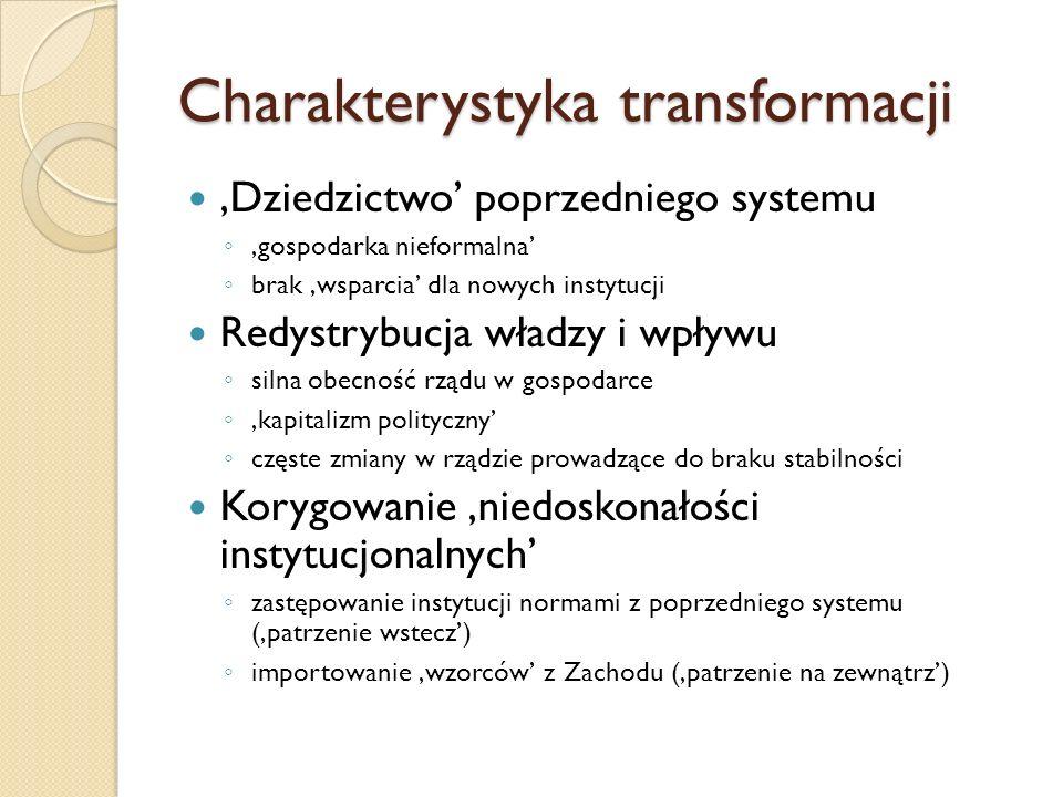 Charakterystyka transformacji