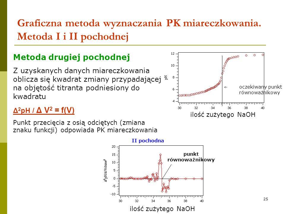 Graficzna metoda wyznaczania PK miareczkowania. Metoda I i II pochodnej