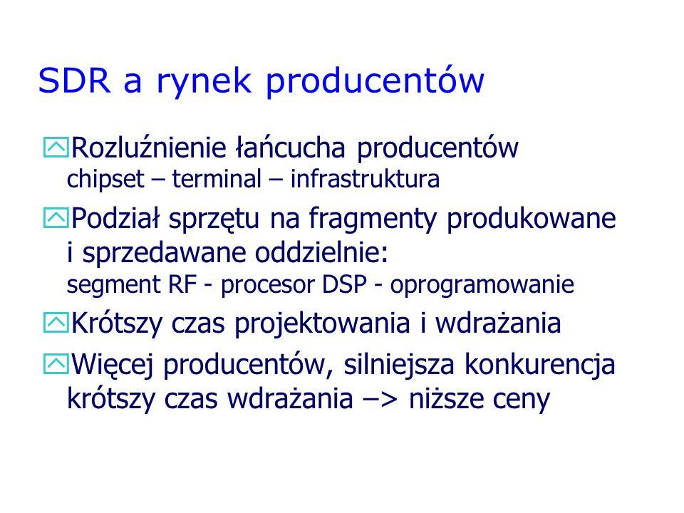 SDR a rynek producentów
