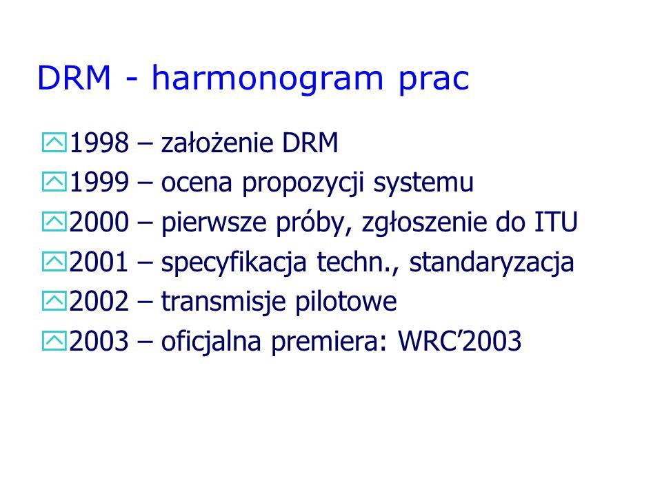 DRM - harmonogram prac 1998 – założenie DRM