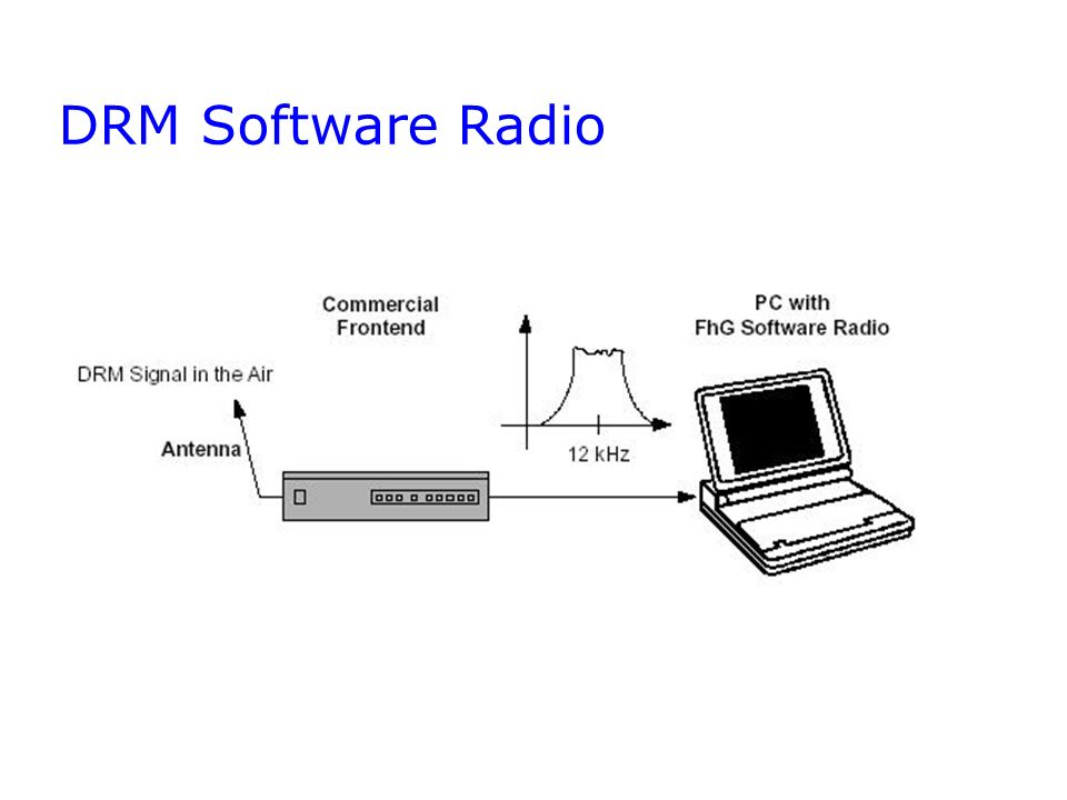 DRM Software Radio