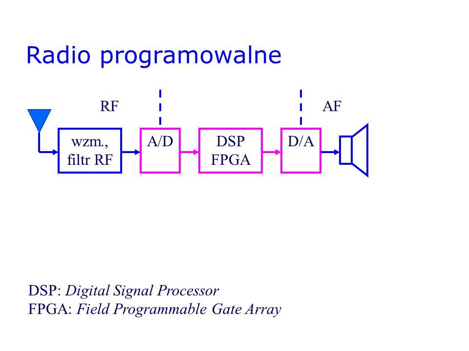 Radio programowalne RF AF wzm., filtr RF A/D DSP FPGA D/A