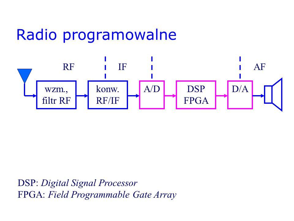 Radio programowalne RF IF AF wzm., filtr RF konw. RF/IF A/D DSP FPGA