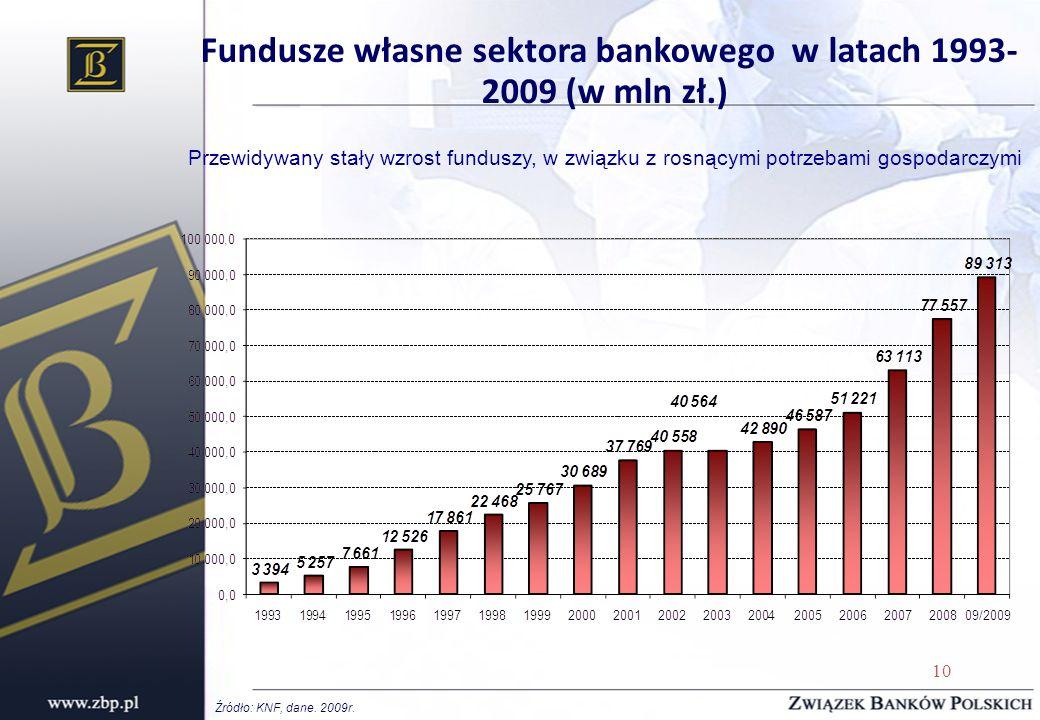 Fundusze własne sektora bankowego w latach 1993-2009 (w mln zł.)